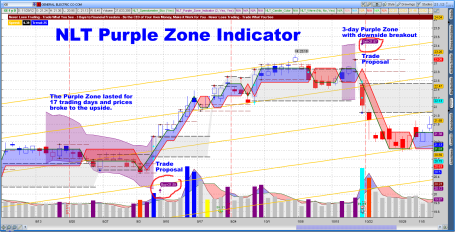 Purple Zone GE Daily