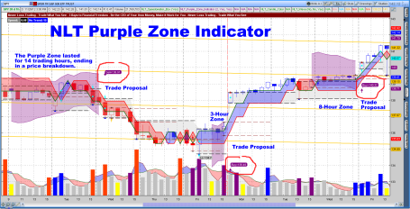 Purple Zone SPY Hourly