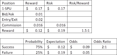Reward Risk 2
