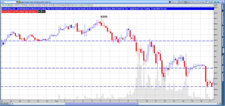 Crude Oil Futures 10 Minute TradeColors.com Chart