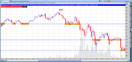 Crude Oil Futures 10 Minut TradeColors.com Chart
