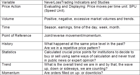 NLT Indicators and Jesse Livermore