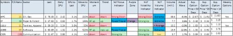 NeverLossTrading Cyan Bar Stocks for December 16, 2013