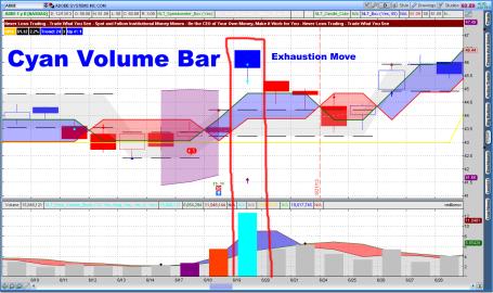 Cyan Volume Bar Exhaustion Move