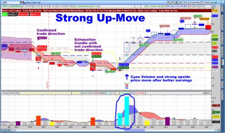 NeverLossTrading Strong Cyan Bar Up Move