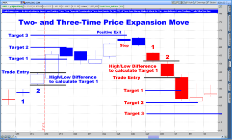 Two and Three Time Price Expansion Move TradeColors