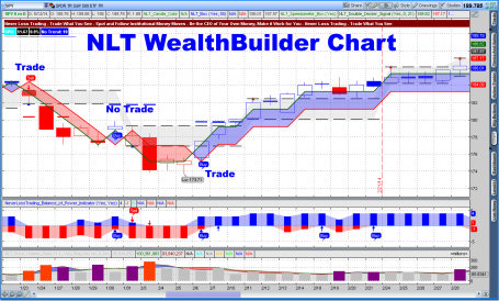 WealthBuilder Chart SPY Example