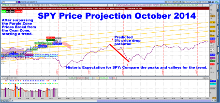 SPY Price Projection October 2014