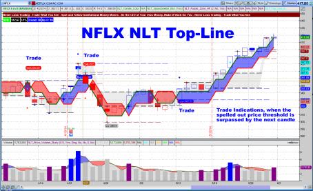 NLFX Top Line Chart