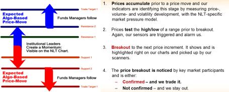 Pricing Model NLT