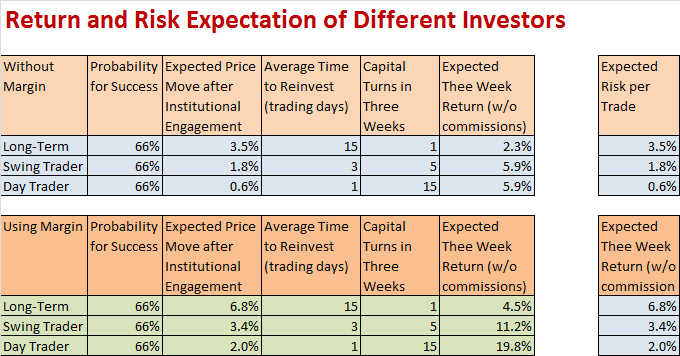 Return and Risk Calculation for different Trader or Investors