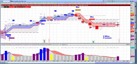 IBM on the Daily NeverLossTrading Chart