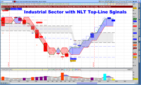 Industrial Sectro with NLT Top-Line Signals