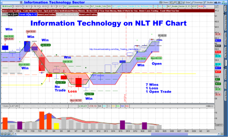 Information Technology Sector on NLT HF Chart
