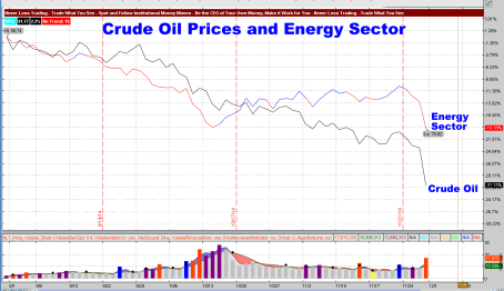 Crude Oil Prices and Energy Sector 2014