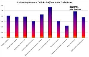 Indicator Odds Ratio