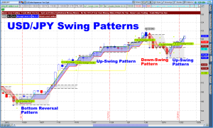 Swing Point Japanese Yet Pattern
