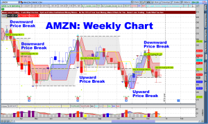 Swing Point Weekly Signal AMZN 2