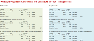 Trade Adjustment Methods Calculated