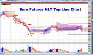 Euro Futures Top Line Chart