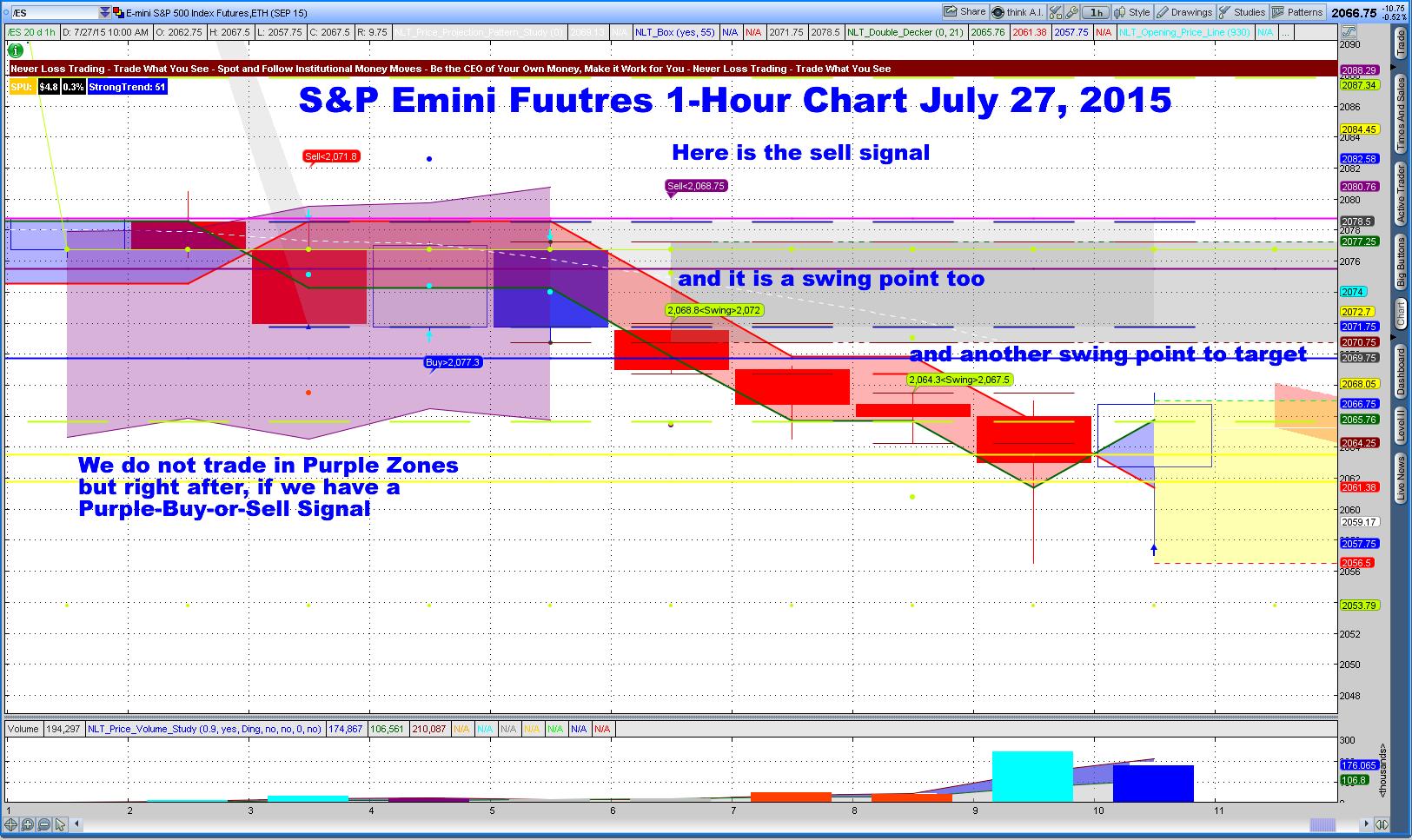S&p emini trading strategies