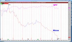 SPY and Alcoa July 2015