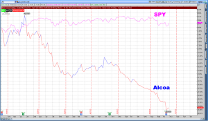 SPY and Alcoa July 2015