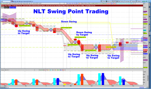 Swing Point Trading ES 4-Hour Chart