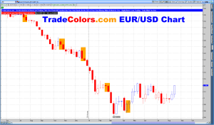 TradeColors USD to Euro Chart