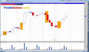 Crude Oil 4-hour Chart