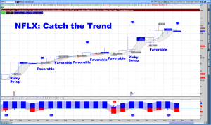 Trend Catcher Weekly NFLX