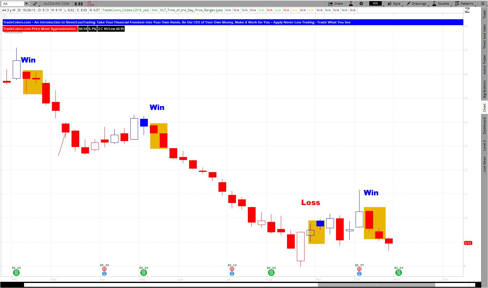 Best options trading brokers: summary