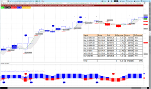 Trend Catching S&P Emini Example 4 Hours
