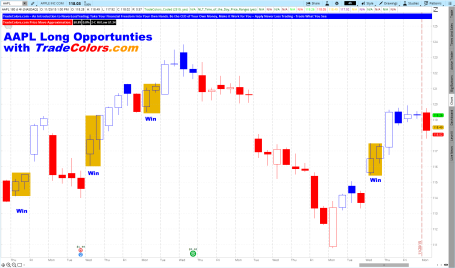 Trade Colors AAPL Long Opportunities