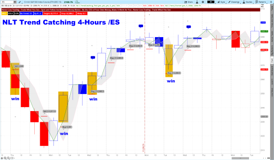Trend Catching ES 4-Hour Trade