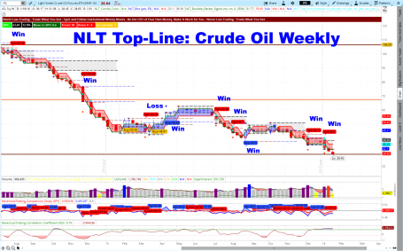 NLT Top-Line Crude Oil  January 2015