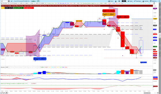 NLT Top-Line Euro Futures