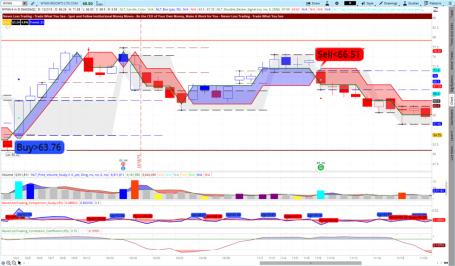 WYNN Trading Example NLT Top-Line