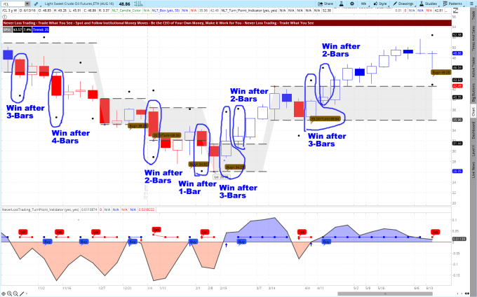 Crude Oil Weekly Chart June 2016 Trades Highlighted