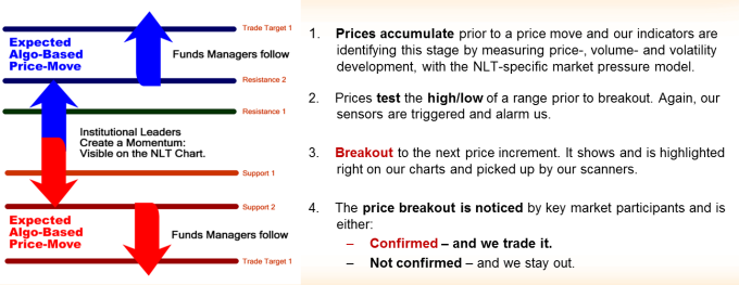 Price Move Expectation
