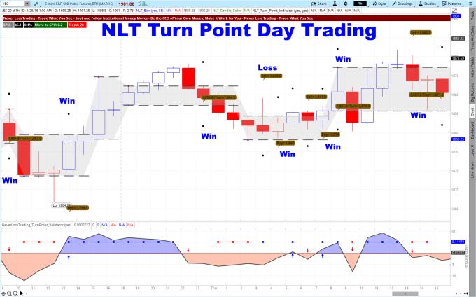Turn Point ES 20 Minutes .January 22 2016