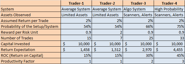 Productivity Comparison of Trading Systems
