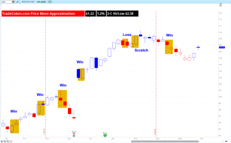 Rebalancing AAPL TradeColors Setups 2