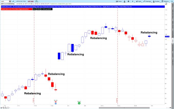 Rebalancing AAPL TradeColors