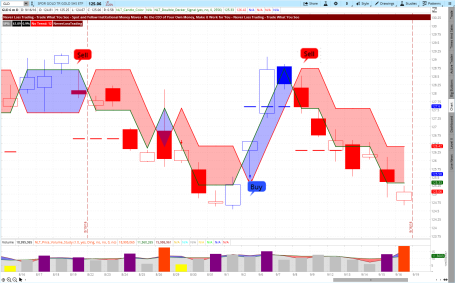 gld-income-generting-daily-chart