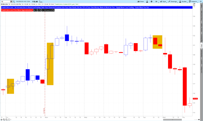 fb-2-hour-chart-tradecolors-november-17-to-december-1