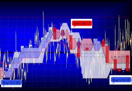 signal-and-noise-example-overlay-with-tsla-weekly