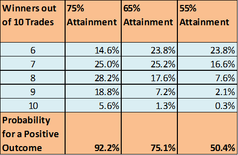 Attainment Rate of a 75, 65, 55 Percent System