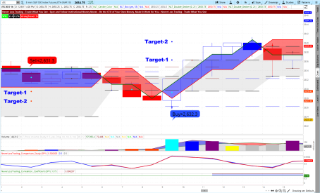 ES December 7, 1-Hour Chart
