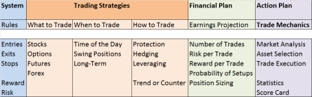 System and Trading Strategies